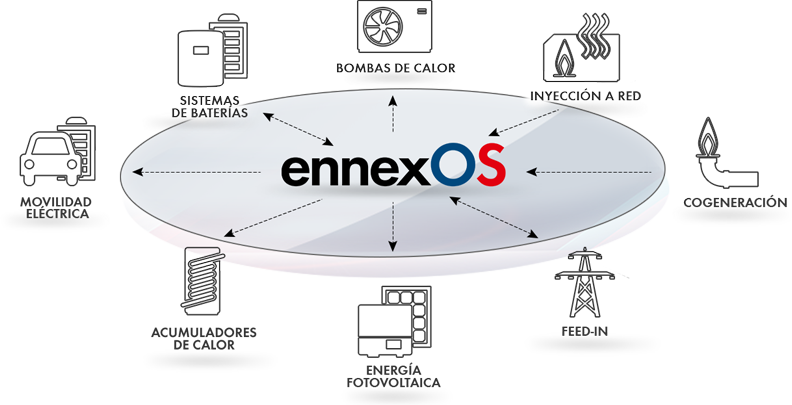 cross sector energy management with ennexOS